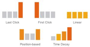 adwords attribution - adwords campaigns