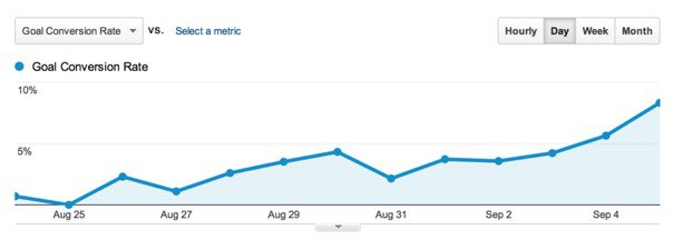 Use SEM To Increase Conversions For Your Website